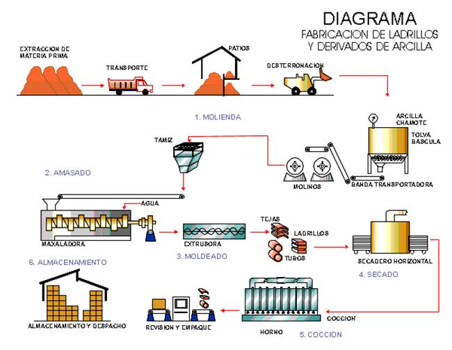 Proceso de elaboraci n for Ceramica fabricacion